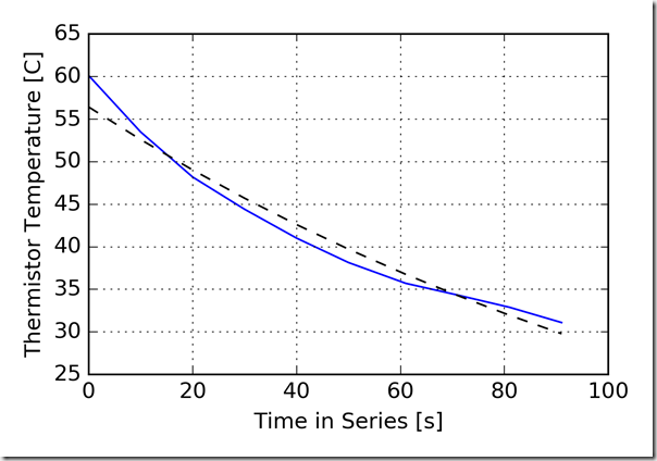 plot_single_curve