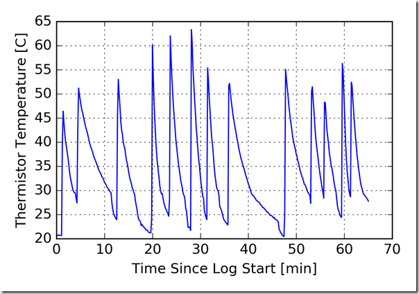 plot_total_datalog
